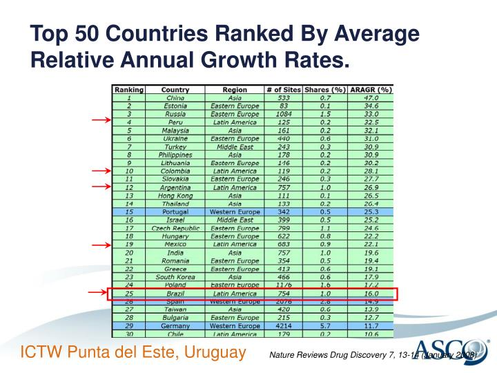 Top 50 Countries Ranked By Average Relative Annual Growth Rates.