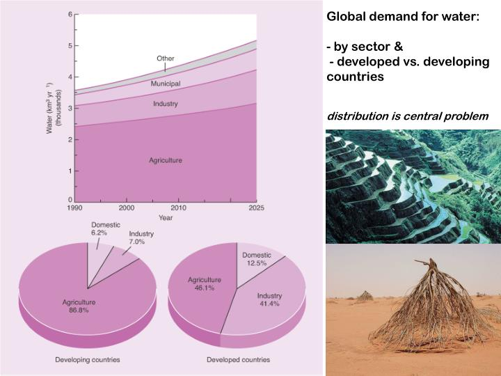 Global demand for water: