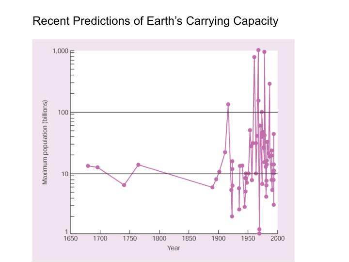 Recent Predictions of Earth's Carrying Capacity