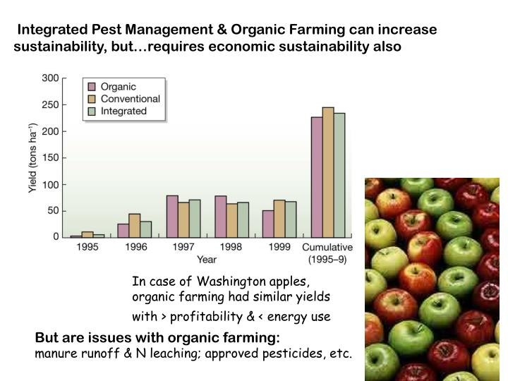 Integrated Pest Management & Organic Farming can increase sustainability, but…requires economic sustainability also