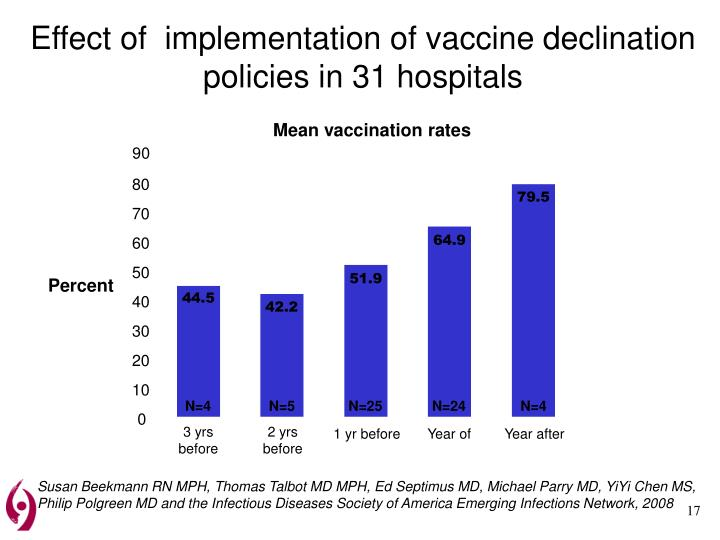 Effect of  implementation of vaccine declination policies in 31 hospitals