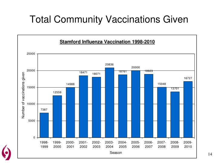 Total Community Vaccinations Given