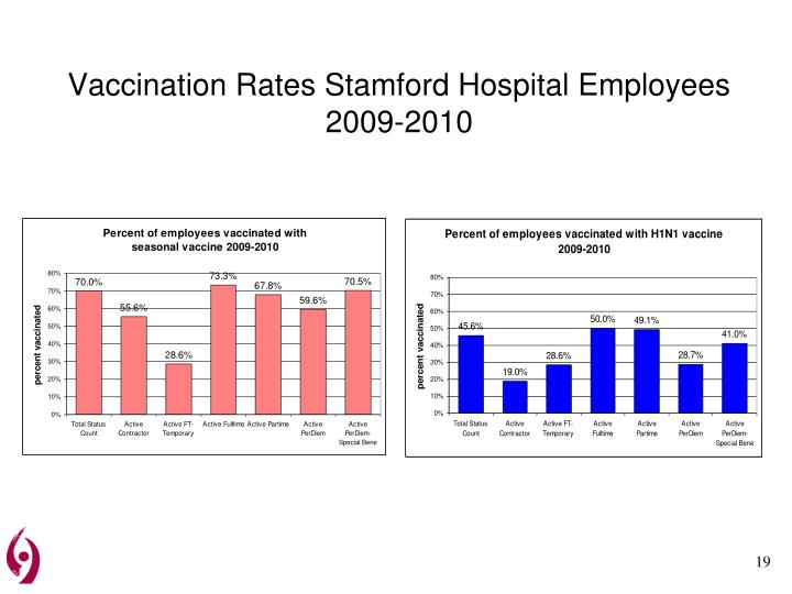 Vaccination Rates Stamford Hospital Employees