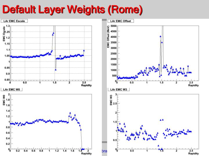 Default Layer Weights (Rome)