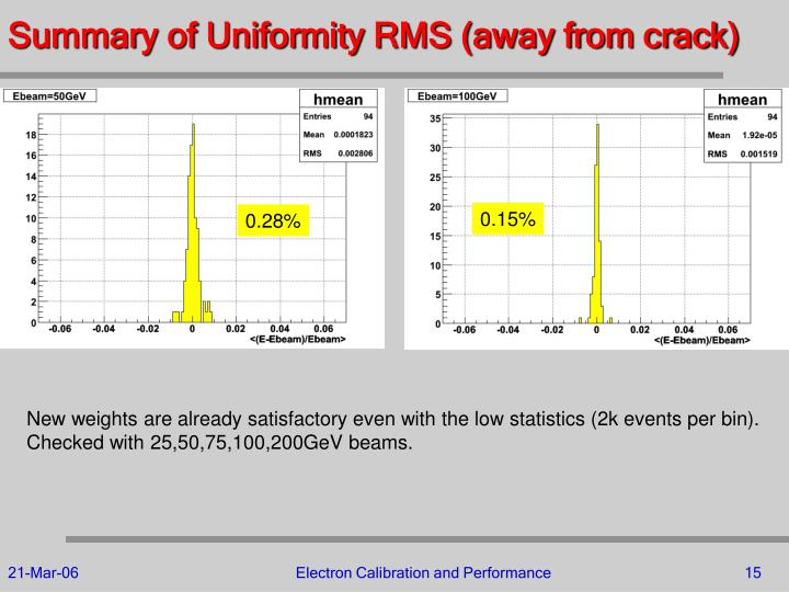 Summary of Uniformity RMS (away from crack)