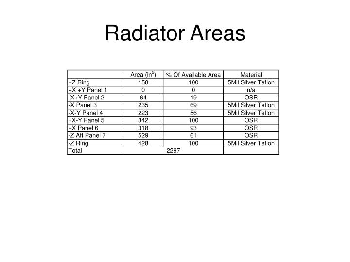 Radiator Areas