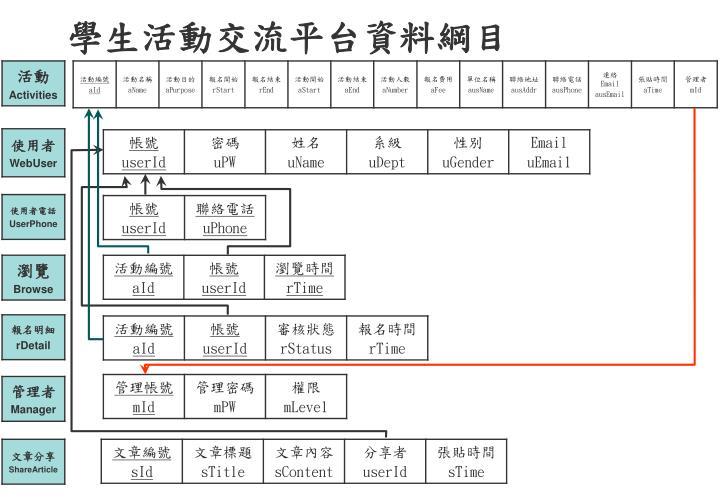學生活動交流平台資料綱目