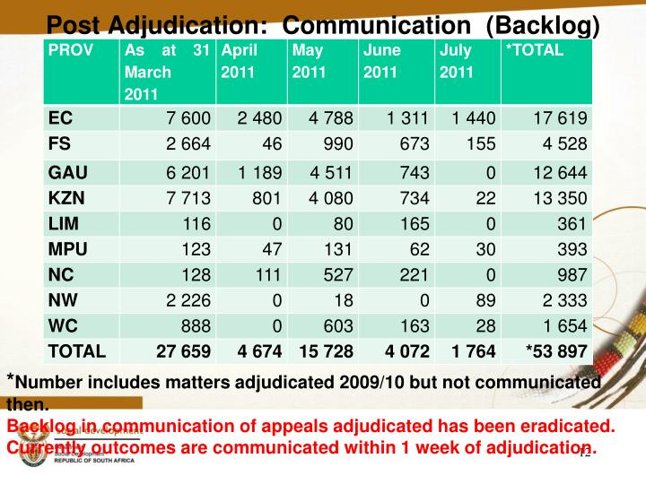 Post Adjudication:  Communication  (Backlog)