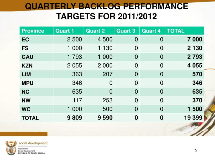 QUARTERLY BACKLOG PERFORMANCE TARGETS FOR 2011/2012