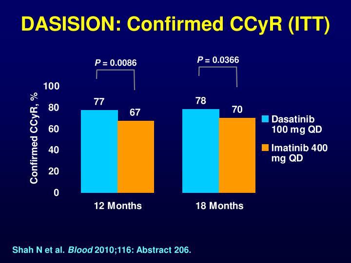 DASISION: Confirmed CCyR (ITT)