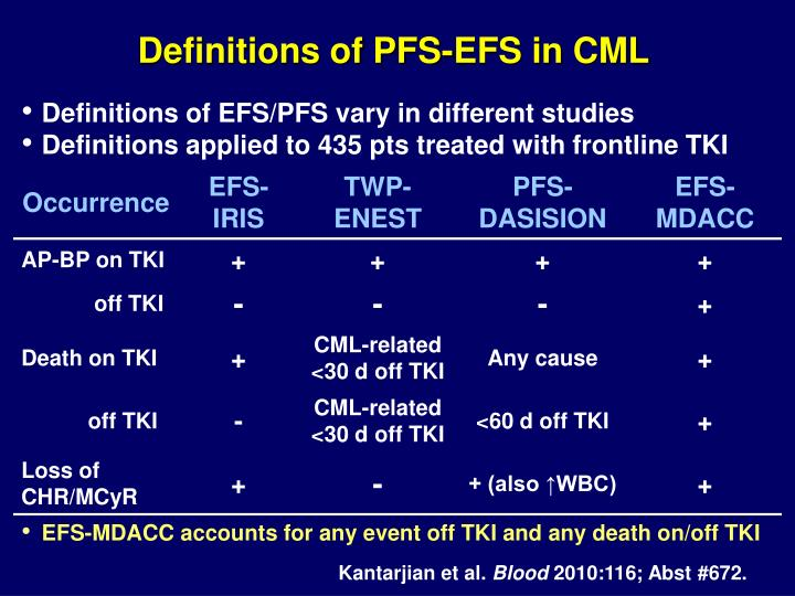 Definitions of PFS-EFS in CML