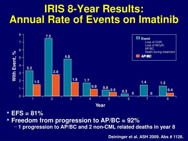 IRIS 8-Year Results: