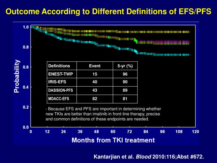 Outcome According to Different Definitions of EFS/PFS