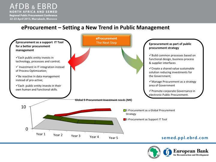 eProcurement – Setting a New Trend in Public Management