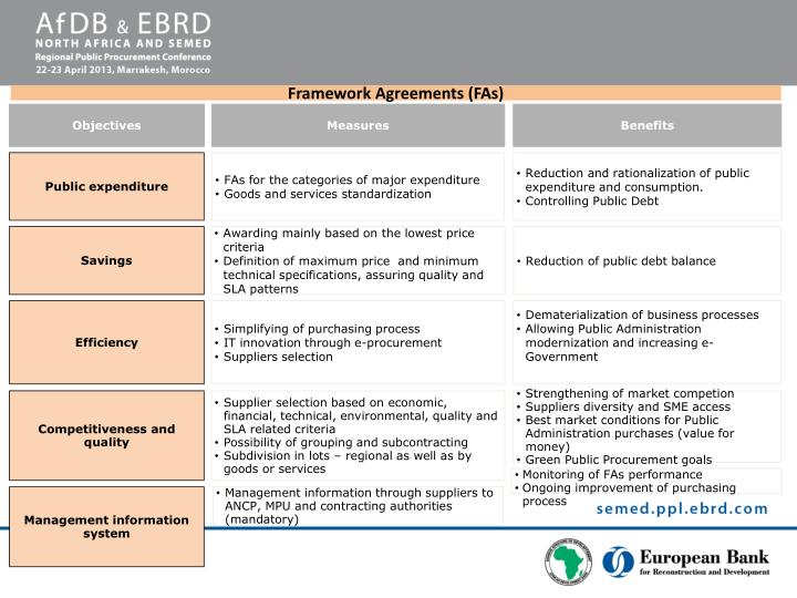 Framework Agreements (FAs)