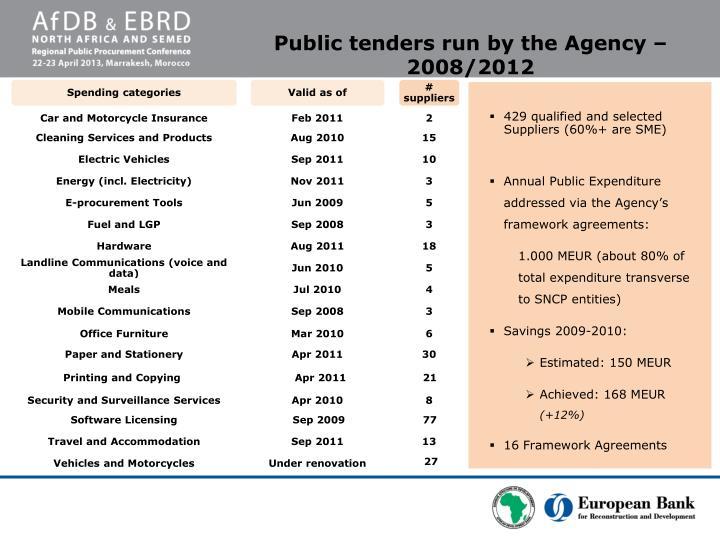 Public tenders run by the Agency – 2008/2012