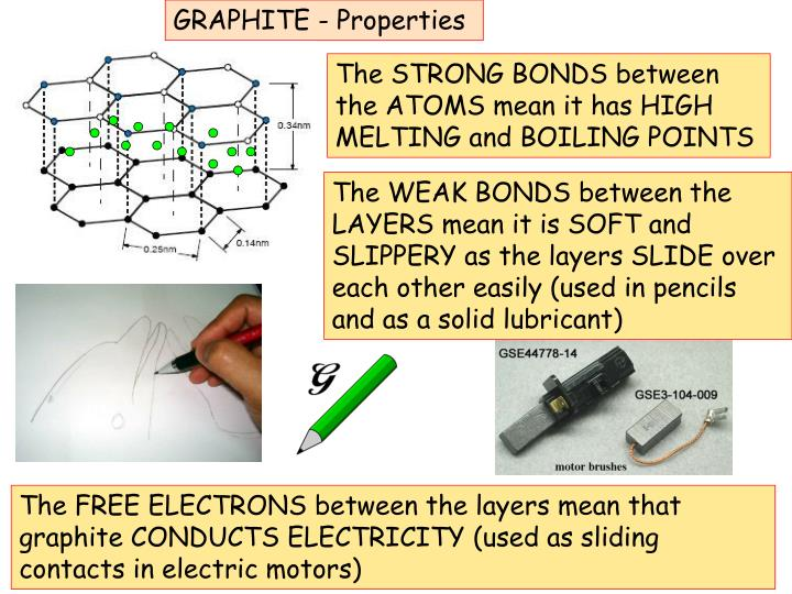 GRAPHITE - Properties