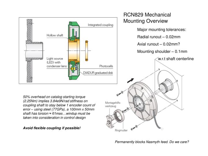 RCN829 Mechanical Mounting Overview