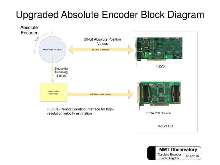 Upgraded Absolute Encoder Block Diagram