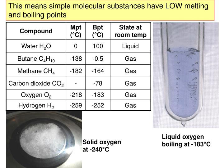 This means simple molecular substances have LOW melting and boiling points