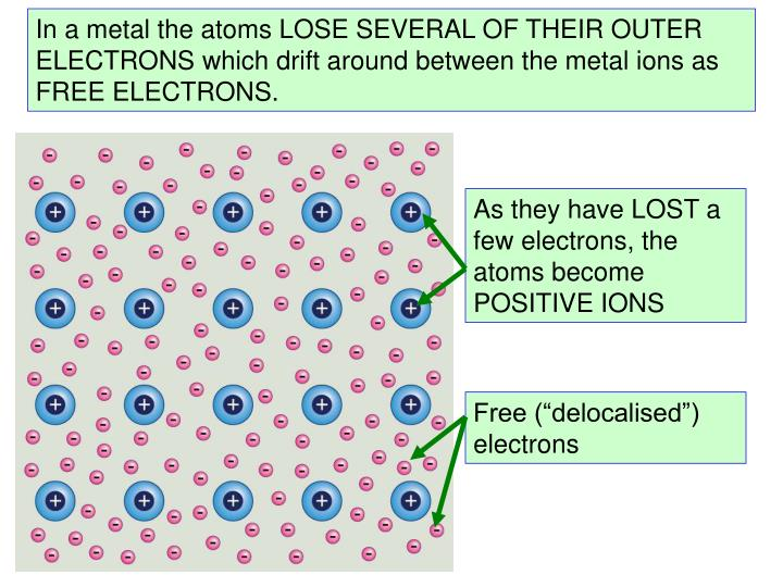 As they have LOST a few electrons, the atoms become POSITIVE IONS
