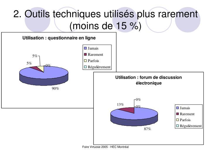 2. Outils techniques utilisés plus rarement (moins de 15 %)