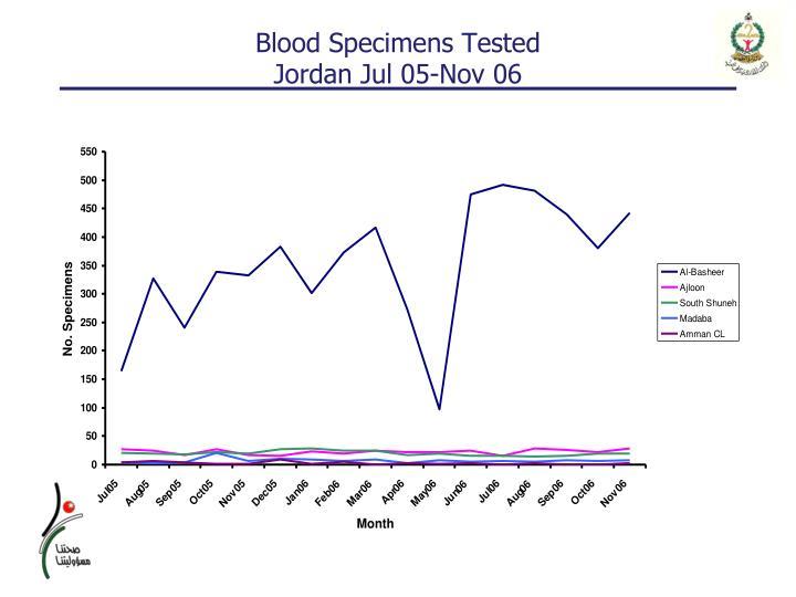 Blood Specimens Tested