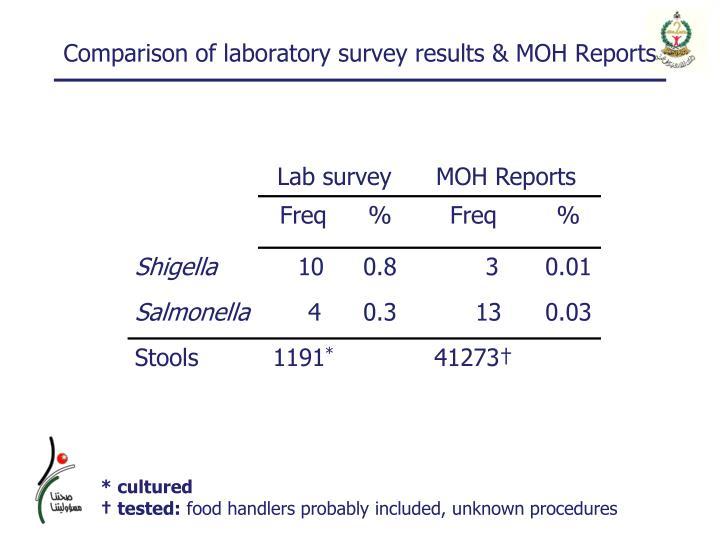 Comparison of laboratory survey results & MOH Reports