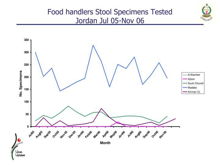 Food handlers Stool Specimens Tested