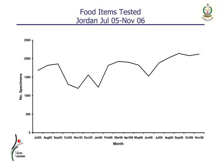 Food Items Tested