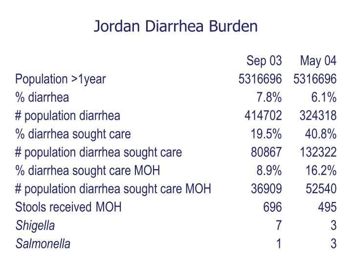 Jordan Diarrhea Burden