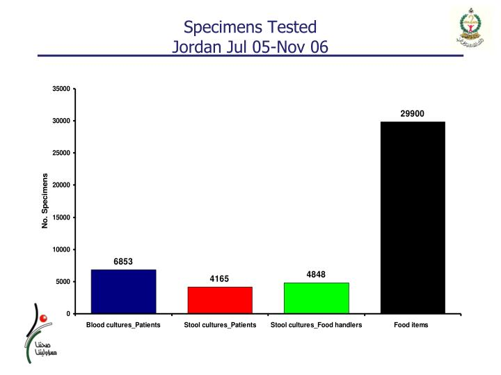 Specimens Tested