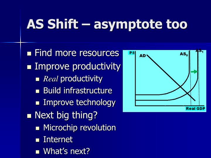 AS Shift – asymptote too