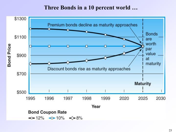 Three Bonds in a 10 percent world …