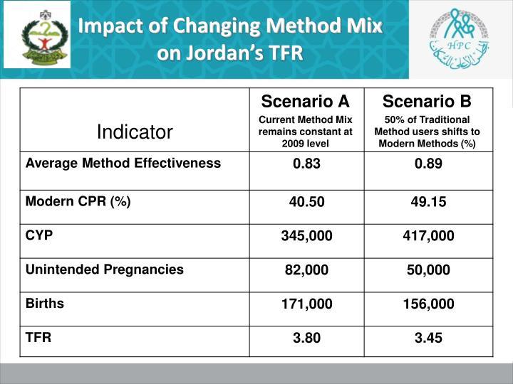 Impact of Changing Method Mix on Jordan's TFR