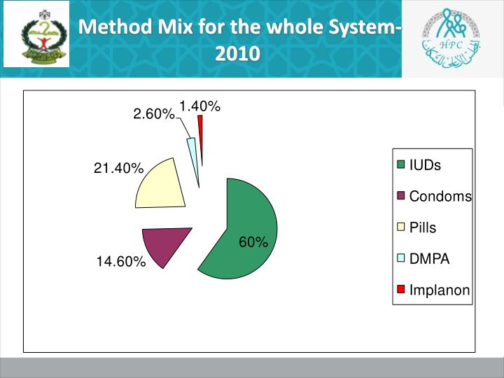 Method Mix for the whole System-2010