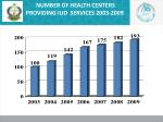 number of health centers providing iud services 2003 2009