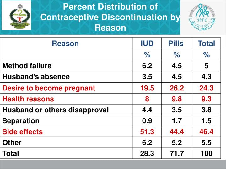 Percent Distribution of Contraceptive Discontinuation by Reason