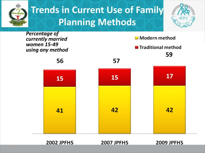 Trends in Current Use of Family Planning Methods