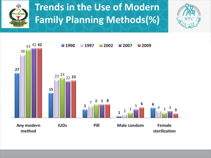 Trends in the Use of Modern  Family Planning Methods(%)