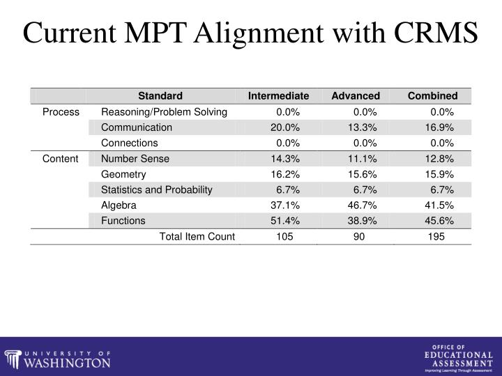 Current MPT Alignment with CRMS