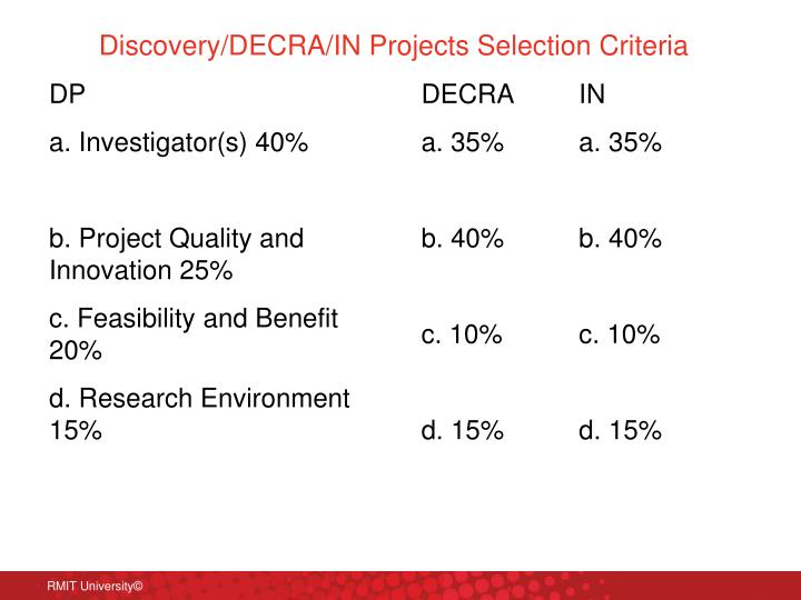 Discovery/DECRA/IN Projects Selection Criteria