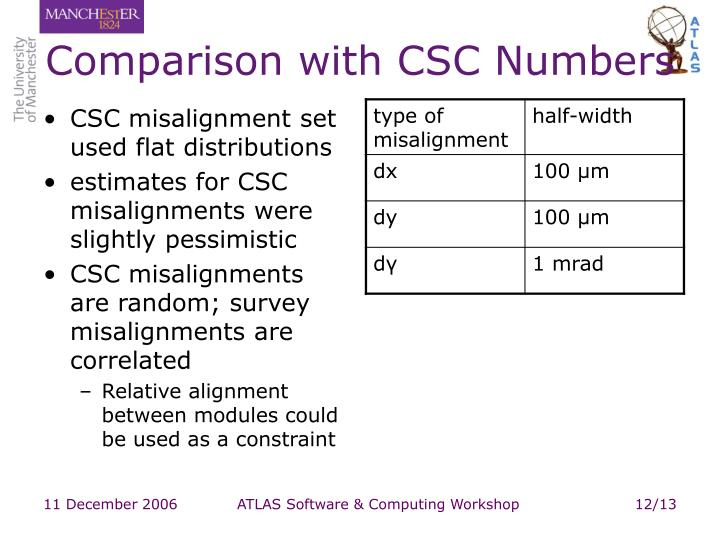Comparison with CSC Numbers