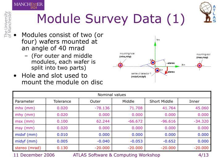 Module Survey Data (1)