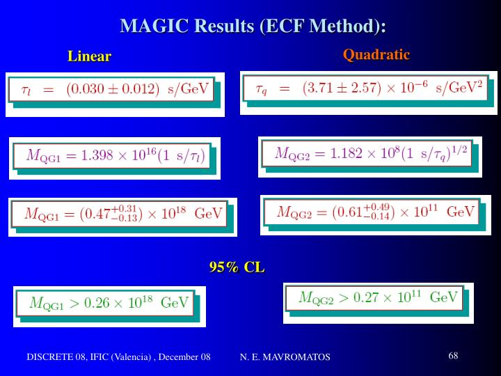 MAGIC Results (ECF Method):