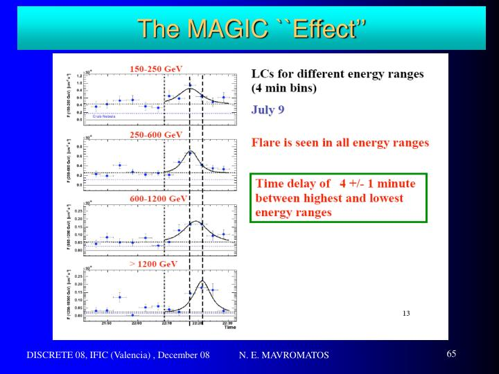 The MAGIC ``Effect''