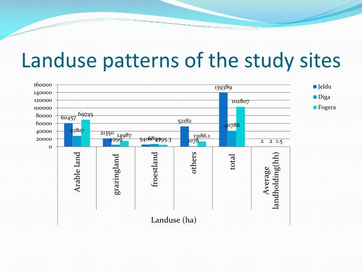 Landuse patterns of the study sites