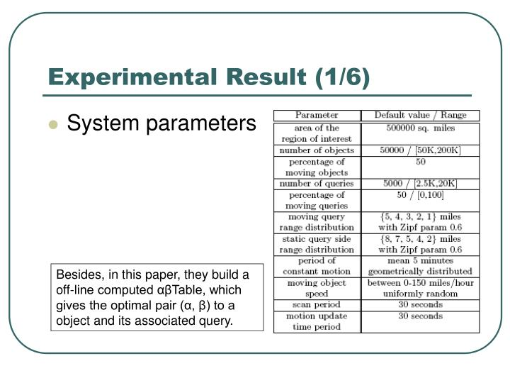 Experimental Result (1/6)