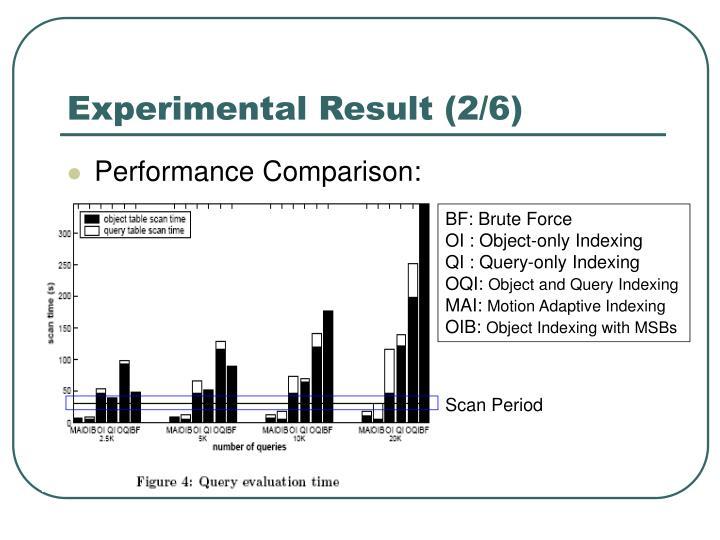 Experimental Result (2/6)