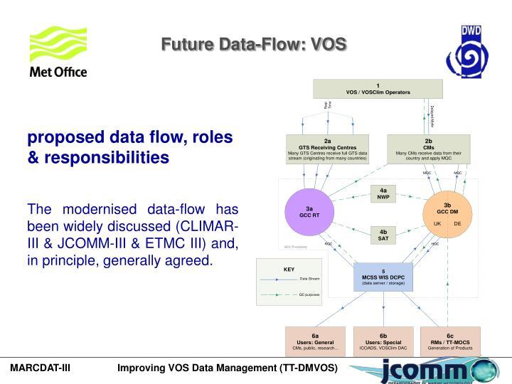 Future Data-Flow: VOS
